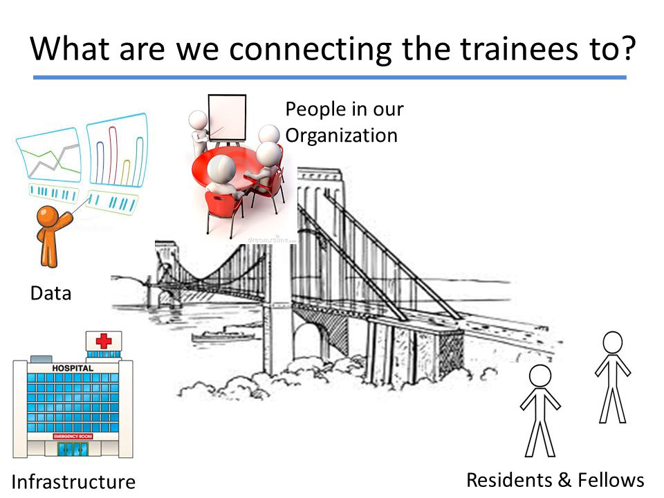 What are we connecting the trainees to? Residents & Fellows Infrastructure Data People in our Organization