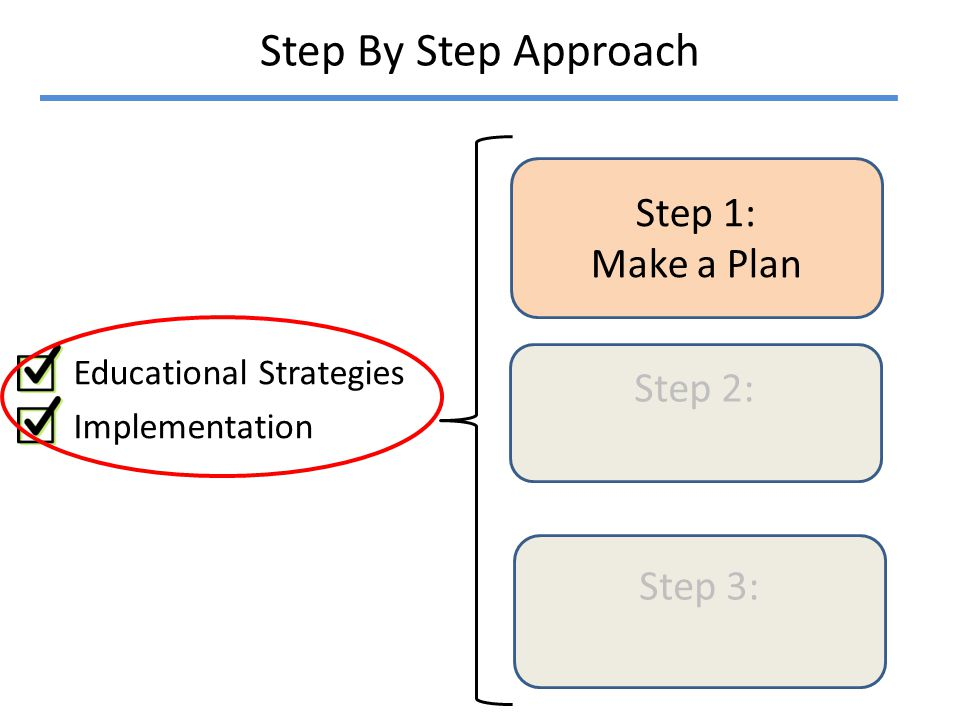 Step By Step Approach Educational Strategies Implementation Step 1: Make a Plan Step 2: Step 3: