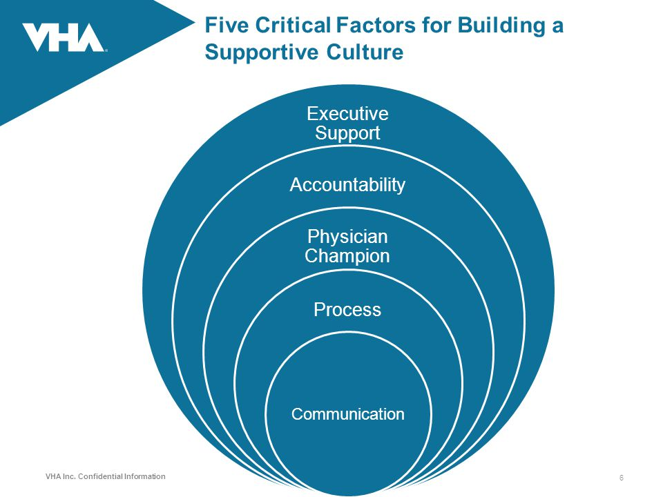 VHA Inc. Confidential Information Five Critical Factors for Building a Supportive Culture Executive Support Accountability Physician Champion Process