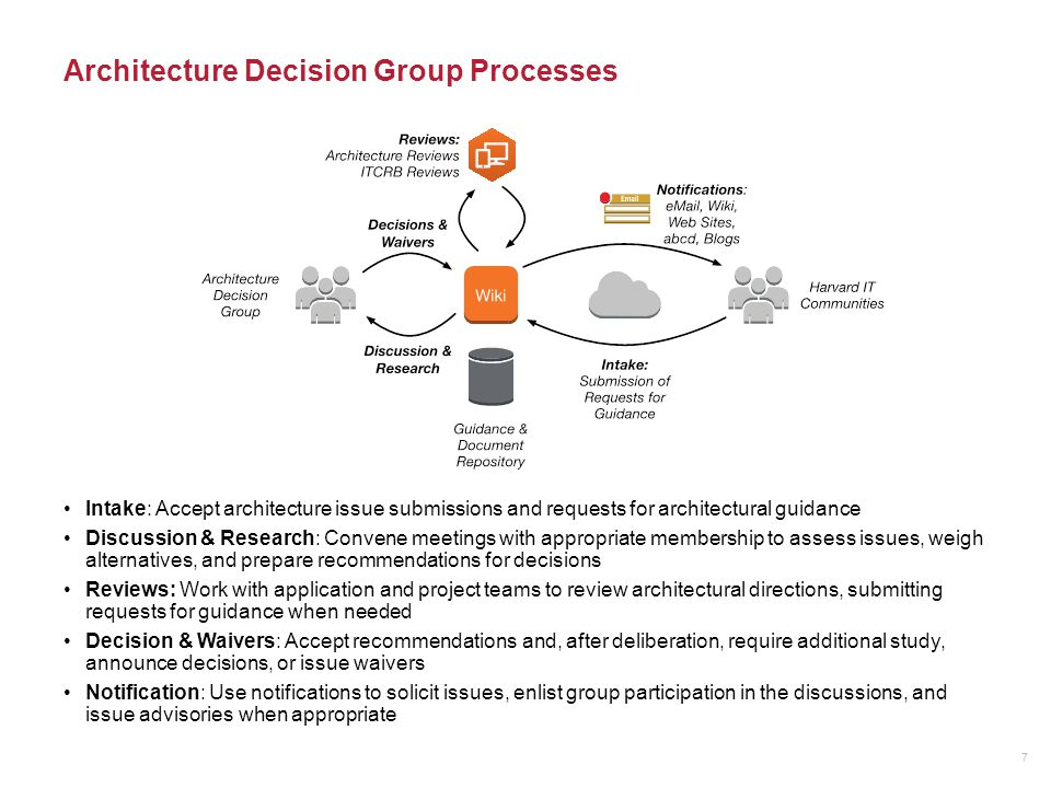 Architecture Decision Group Guidelines & Tools 8 Content The group will consolidate issues, document discussions, and give decisions Each issue will be given its own set of pages, with the expectation that each issue's working group will document issues, discussions, and recommendations The group will communicate broadly to enlist participation and announce decisions Content Management The group will use the wiki as a collaboration and content management tool Notification Tools and Methods Harvard wiki pages (e.g.