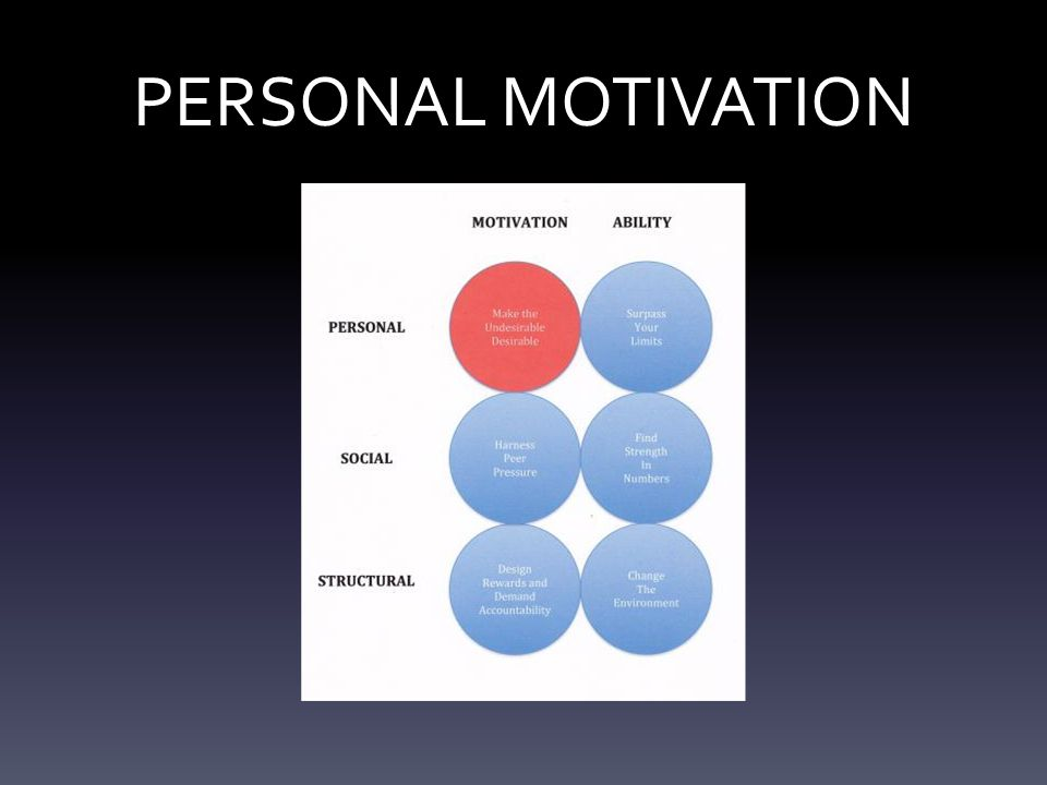 STRUCTUAL MOTIVATION Design Rewards & Demand Accountability Use Incentives Wisely Ensure extrinsic rewards linked to vital behaviors are:  Immediate.