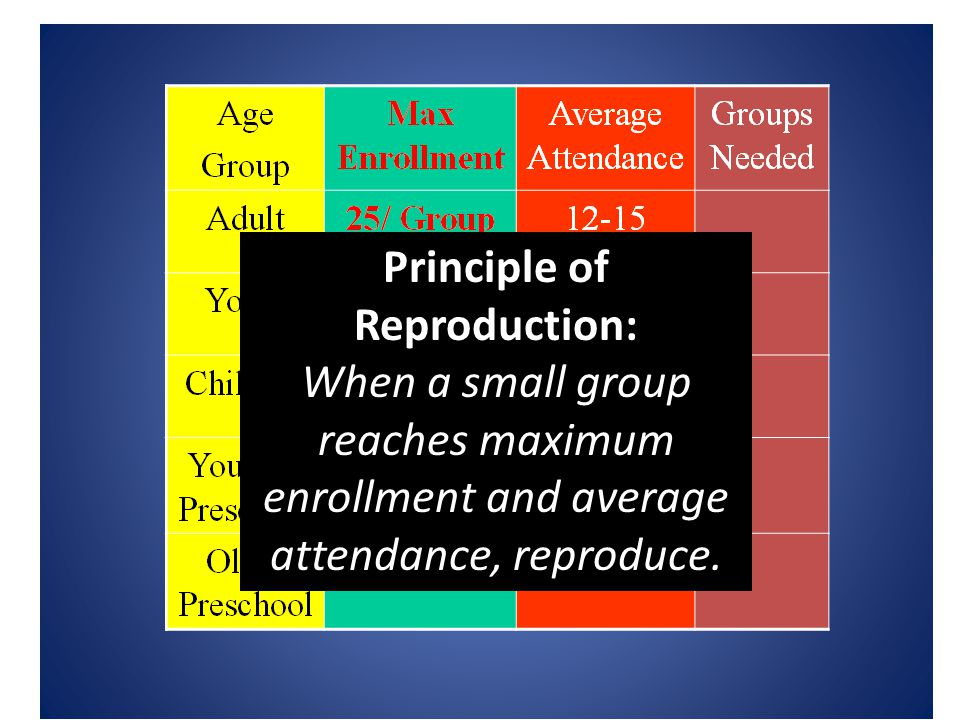 Principle of Reproduction: When a small group reaches maximum enrollment and average attendance, reproduce.