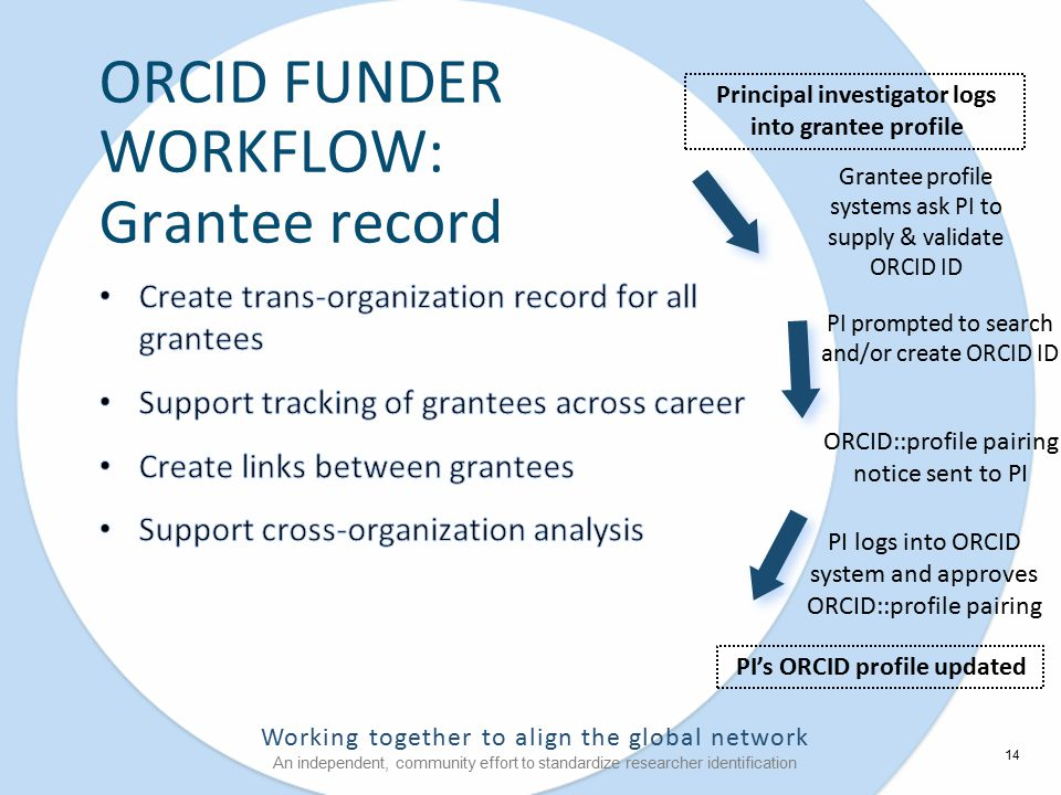 Working together to align the global network An independent, community effort to standardize researcher identification Grantee profile systems ask PI to supply & validate ORCID ID ORCID FUNDER WORKFLOW: Grantee record Principal investigator logs into grantee profile PI logs into ORCID system and approves ORCID::profile pairing PI's ORCID profile updated ORCID::profile pairing notice sent to PI PI prompted to search and/or create ORCID ID 14