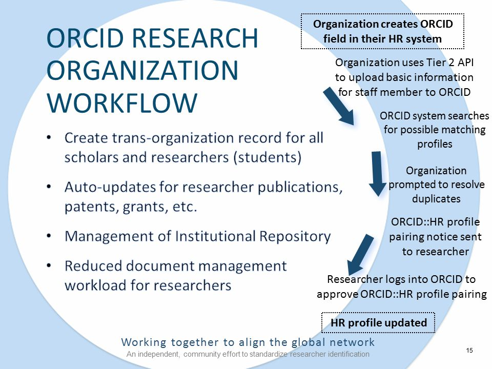 Working together to align the global network An independent, community effort to standardize researcher identification ORCID system searches for possible matching profiles ORCID RESEARCH ORGANIZATION WORKFLOW Organization creates ORCID field in their HR system Researcher logs into ORCID to approve ORCID::HR profile pairing HR profile updated ORCID::HR profile pairing notice sent to researcher Organization prompted to resolve duplicates Organization uses Tier 2 API to upload basic information for staff member to ORCID 15