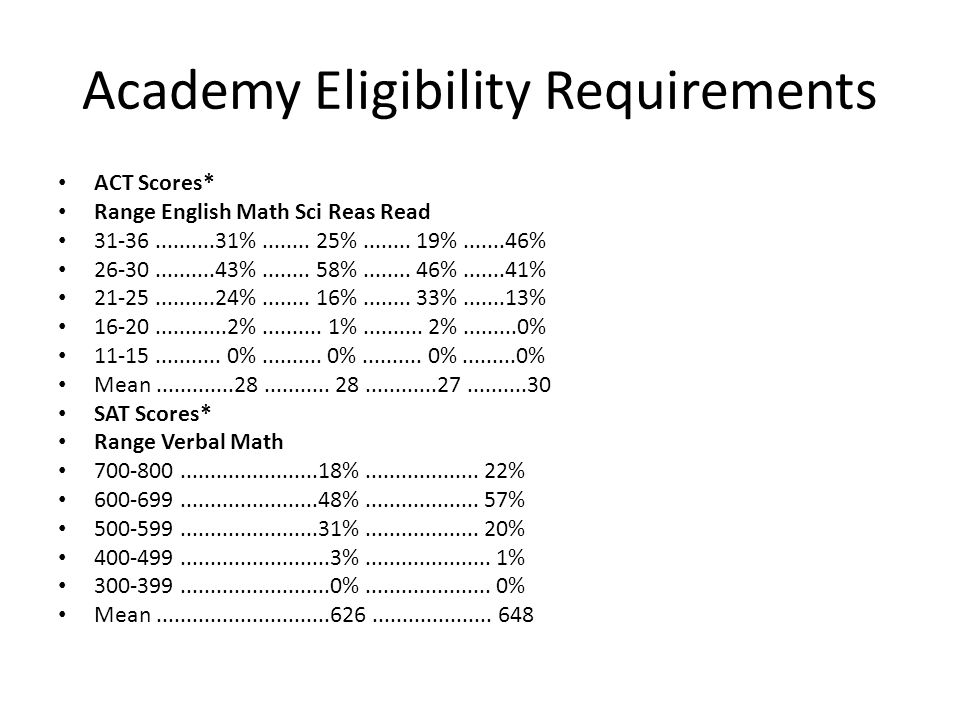 Academy Eligibility Requirements ACT Scores* Range English Math Sci Reas Read 31-36..........31%........ 25%........ 19%.......46% 26-30..........43%.