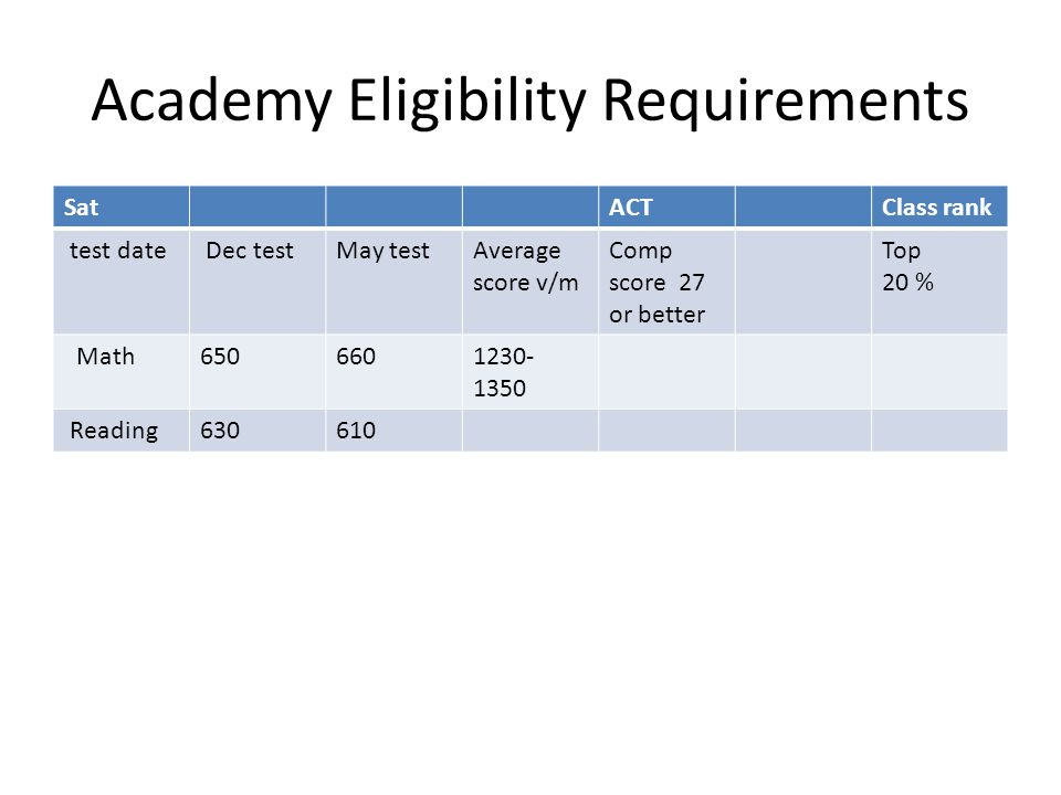Academy Eligibility Requirements SatACTClass rank test date Dec testMay testAverage score v/m Comp score 27 or better Top 20 % Math6506601230- 1350 Re
