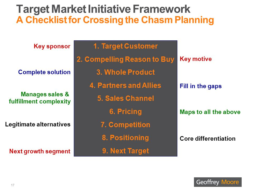 1.Target Customer 2.Compelling Reason to Buy 3.Whole Product 4.Partners and Allies 5.Sales Channel 6.Pricing 7.Competition 8.Positioning 9.Next Target Key sponsor Complete solution Manages sales & fulfillment complexity Legitimate alternatives Next growth segment Key motive Fill in the gaps Maps to all the above Core differentiation Target Market Initiative Framework A Checklist for Crossing the Chasm Planning 17