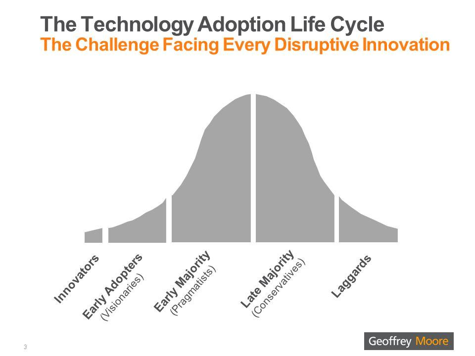 Innovators - Technology Enthusiasts 4