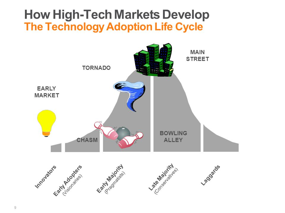 How High-Tech Markets Develop The Technology Adoption Life Cycle 9 Innovators Early Adopters (Visionaries) Early Majority (Pragmatists) Late Majority (Conservatives) Laggards CHASM EARLY MARKET TORNADO BOWLING ALLEY MAIN STREET
