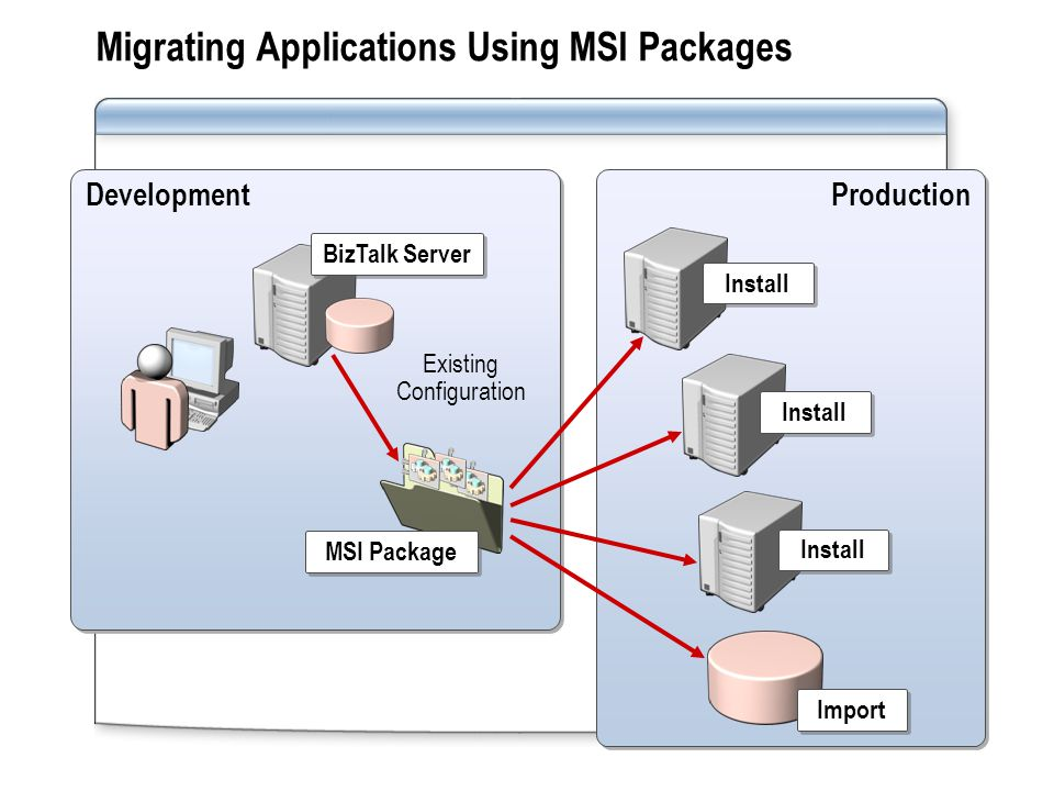 Production Install Development Migrating Applications Using MSI Packages Existing Configuration MSI Package BizTalk Server Install Import