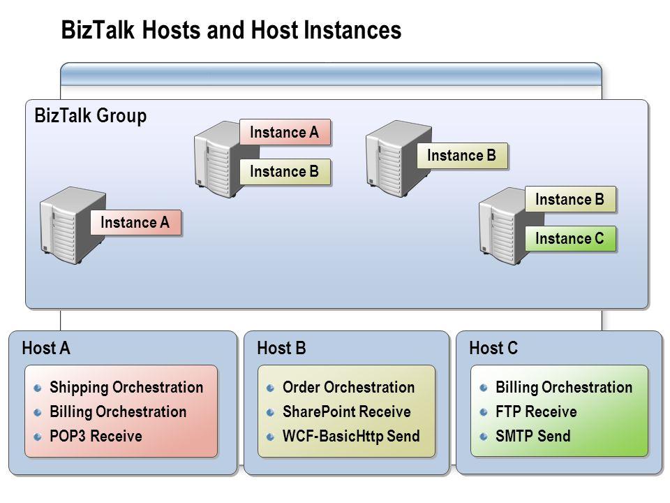 BizTalk Group BizTalk Hosts and Host Instances Host A Shipping Orchestration Billing Orchestration POP3 Receive Shipping Orchestration Billing Orchest
