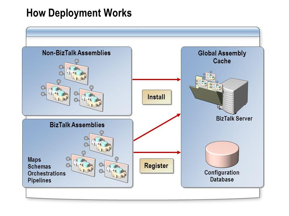 How Deployment Works Non-BizTalk Assemblies Global Assembly Cache BizTalk Server Configuration Database BizTalk Assemblies Register Maps Schemas Orche