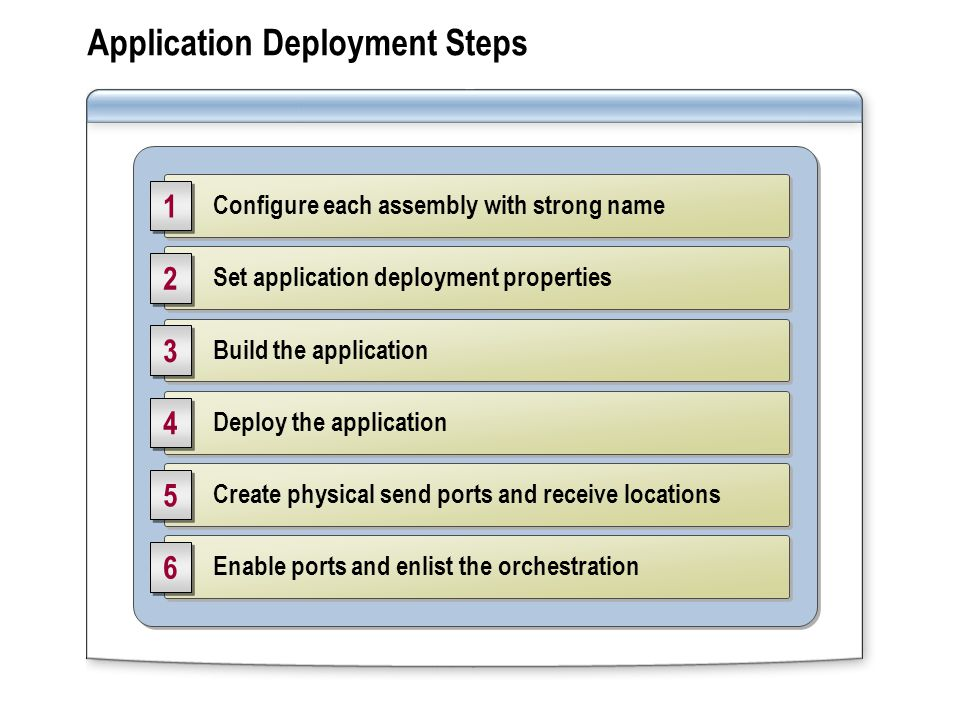 Application Deployment Steps Set application deployment properties 2 2 Build the application 3 3 Deploy the application 4 4 Create physical send ports