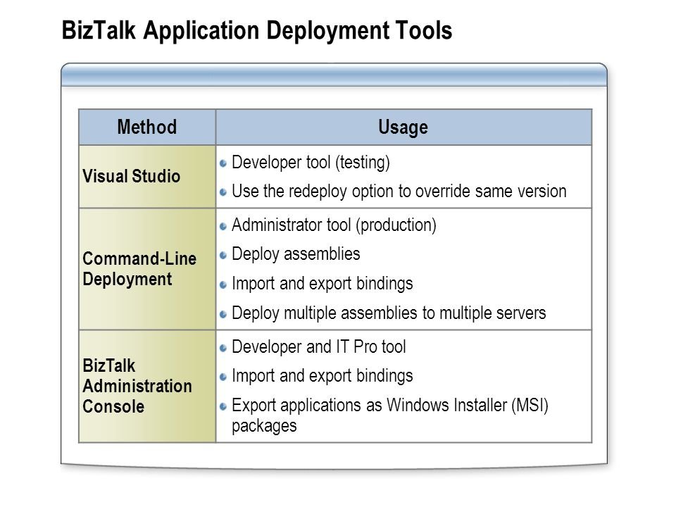 Lab: Deploying and Managing BizTalk Applications Exercise 1:Assign a Strong Name Key to an Assembly Exercise 2:Configure the Application Deployment Property Exercise 3:Build and Deploy a BizTalk Application Exercise 4:Manage Ports by using Binding Files Exercise 5:Manage Applications by with MSI Packages Exercise 6:Move Resources and Ports between Applications Exercise 7:Manage Applications with BTSTask