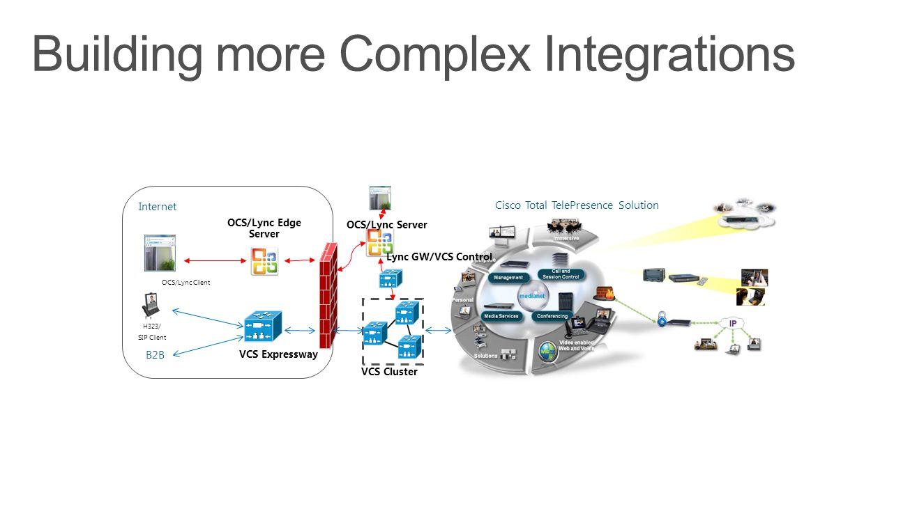 VCS Cluster OCS/Lync Edge Server OCS/Lync Client H323/ SIP Client VCS Expressway Internet B2B OCS/Lync Server Cisco Total TelePresence Solution Lync GW/VCS Control