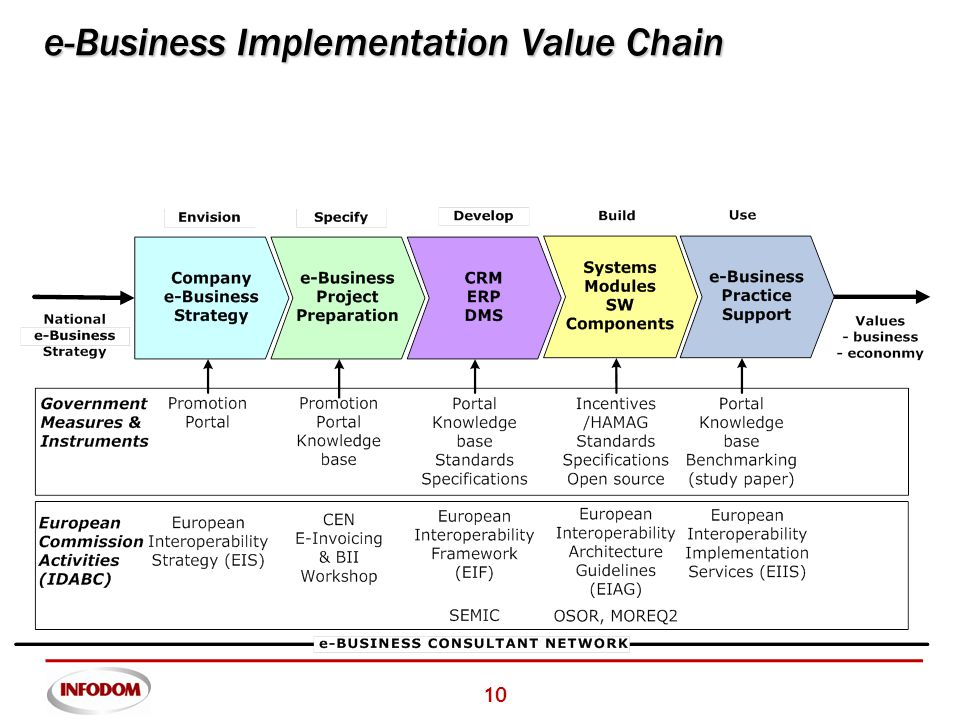 10 e-Business Implementation Value Chain