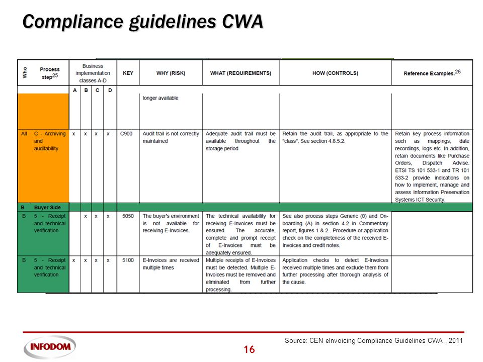 16 Compliance guidelines CWA Source: CEN eInvoicing Compliance Guidelines CWA, 2011