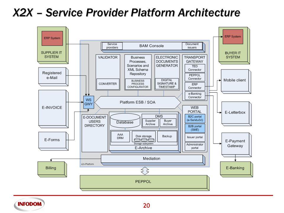 20 X2X – Service Provider Platform Architecture