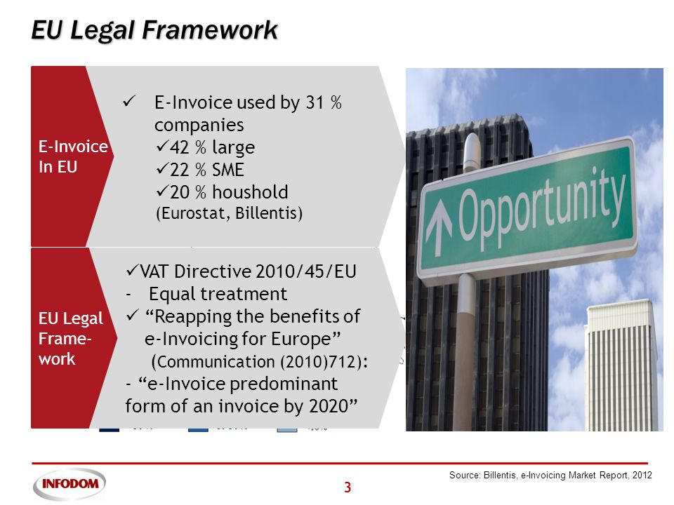 3 10-30 %>30 % EU Legal Framework E-Invoice in In EU E-Invoice used by 31 % companies 42 % large 22 % SME 20 % houshold (Eurostat, Billentis) EU Legal Frame- work VAT Directive 2010/45/EU - Equal treatment Reapping the benefits of e-Invoicing for Europe ( Communication (2010)712) : - e-Invoice predominant form of an invoice by 2020 Source: Billentis, e-Invoicing Market Report, 2012
