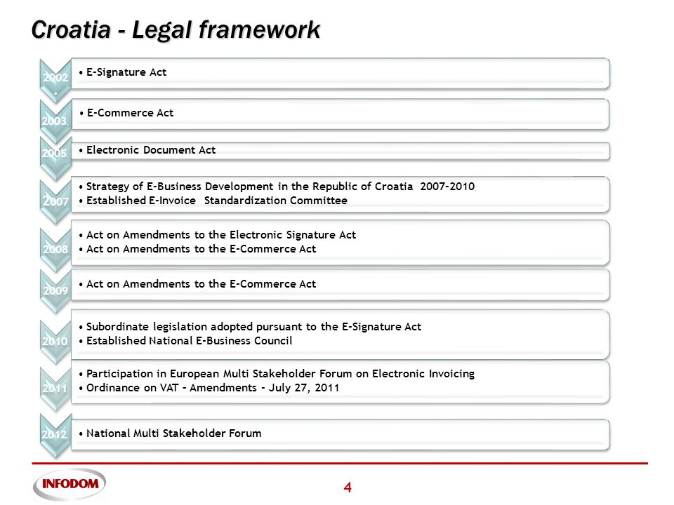 4 Croatia - Legal framework 2002. E-Signature Act 2003.