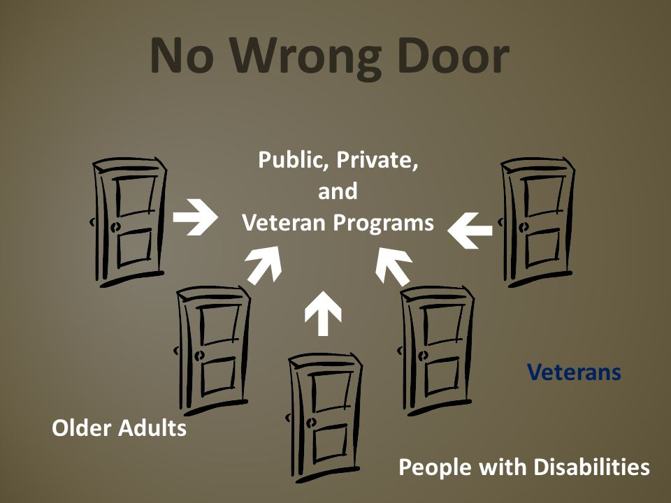No Wrong Door      Public, Private, and Veteran Programs Older Adults People with Disabilities Veterans