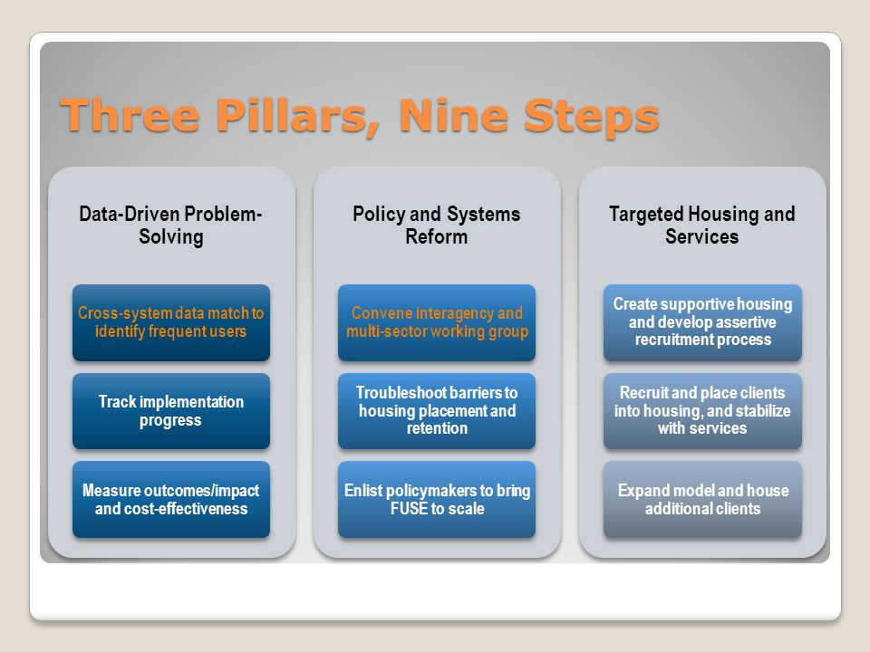 Three Pillars, Nine Steps Data-Driven Problem- Solving Cross-system data match to identify frequent users Track implementation progress Measure outcomes/impact and cost-effectiveness Policy and Systems Reform Convene interagency and multi-sector working group Troubleshoot barriers to housing placement and retention Enlist policymakers to bring FUSE to scale Targeted Housing and Services Create supportive housing and develop assertive recruitment process Recruit and place clients into housing, and stabilize with services Expand model and house additional clients
