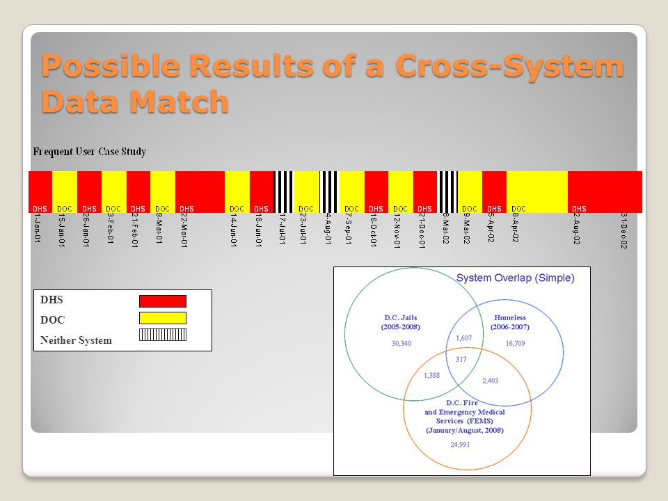 Example of FUSE Match, Hennepin County There are a number of considerations when starting a cross system matching project.