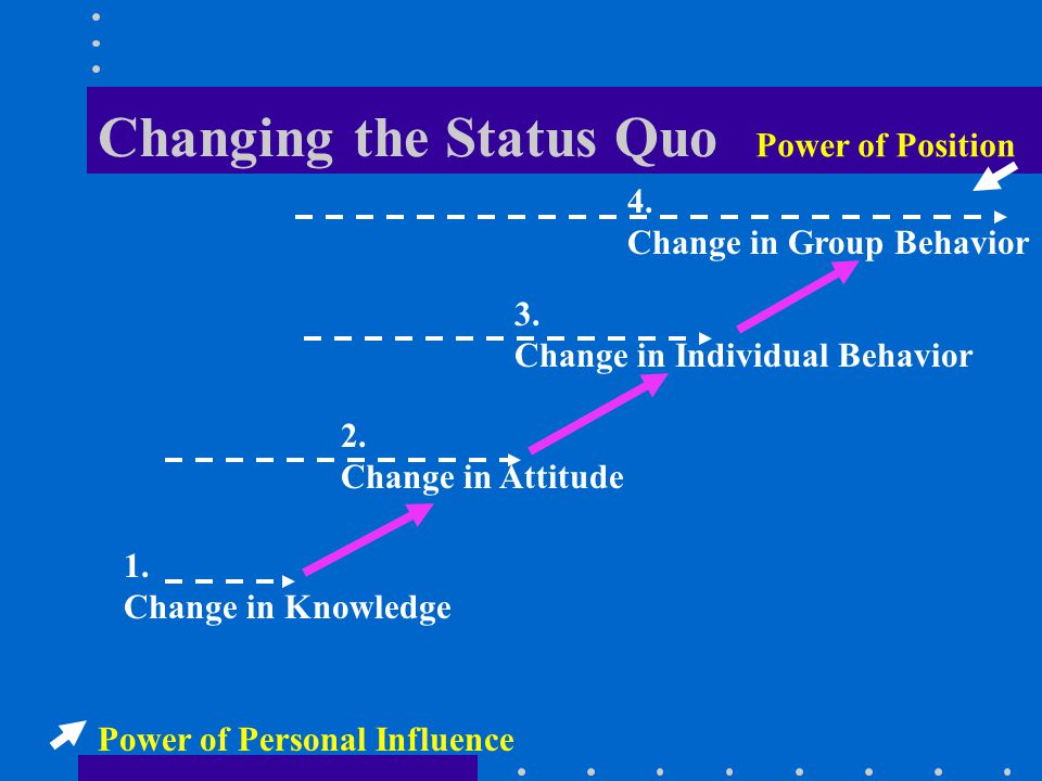 Changing the Status Quo Time Degree of Difficulty 1.