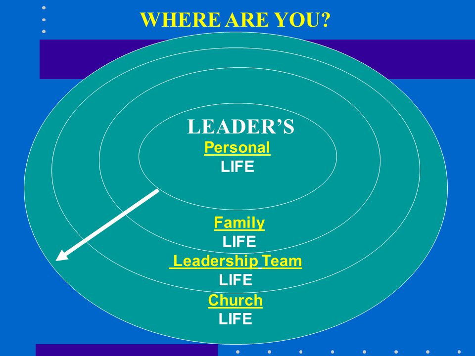 Church LIFE Leadership Team LIFE Family LIFE Personal LIFE LEADER'S WHERE ARE YOU?