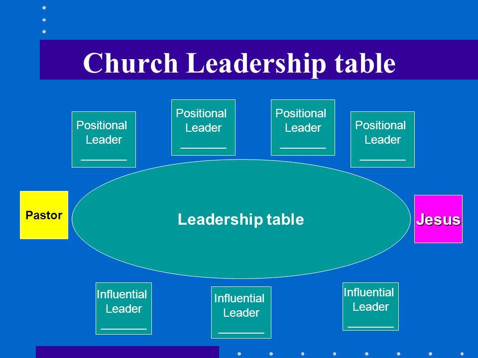 Church Leadership table Leadership table Pastor Jesus Influential Leader _______ Influential Leader _______ Influential Leader _______ Positional Leader _______ Positional Leader _______ Positional Leader _______ Positional Leader _______