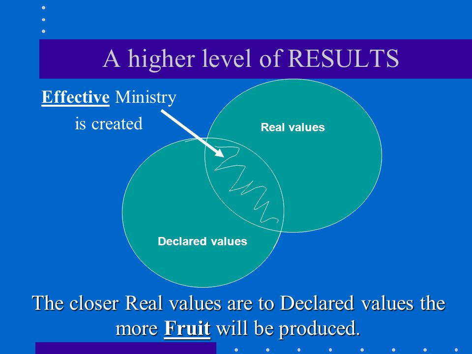 A higher level of RESULTS Effective Ministry is created Declared values Real values The closer Real values are to Declared values the more Fruit will be produced.