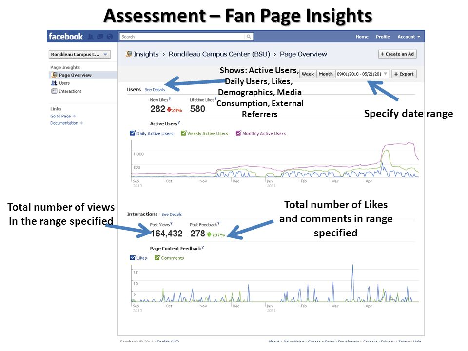 Assessment – Fan Page Insights Shows: Active Users, Daily Users, Likes, Demographics, Media Consumption, External Referrers Specify date range Total n