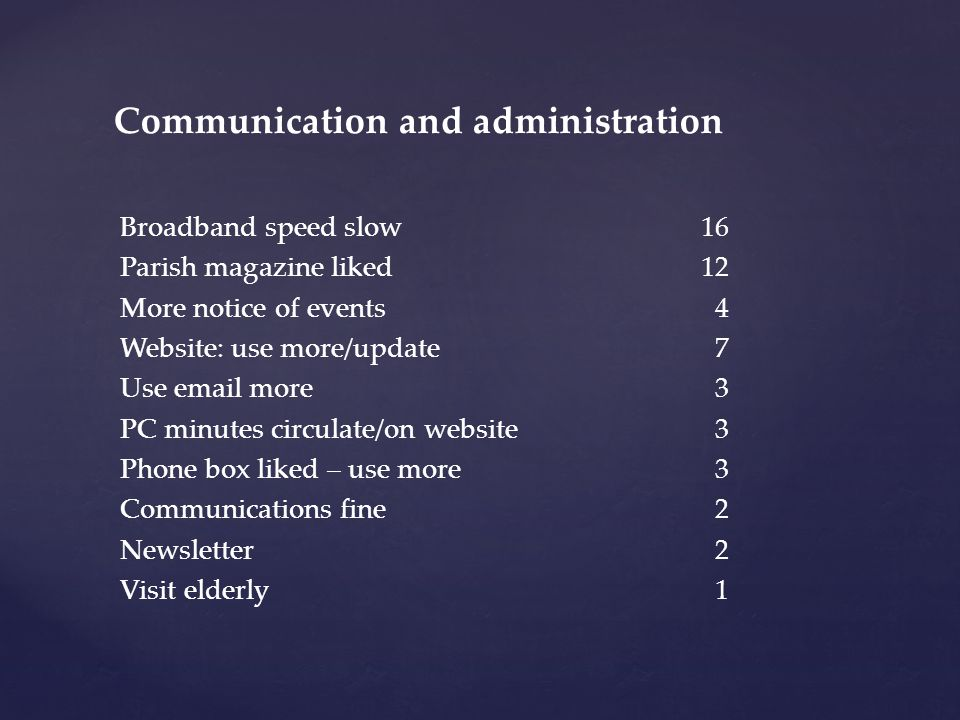 Broadband speed slow 16 Parish magazine liked 12 More notice of events 4 Website: use more/update 7 Use email more 3 PC minutes circulate/on website 3 Phone box liked – use more 3 Communications fine 2 Newsletter 2 Visit elderly 1 Communication and administration