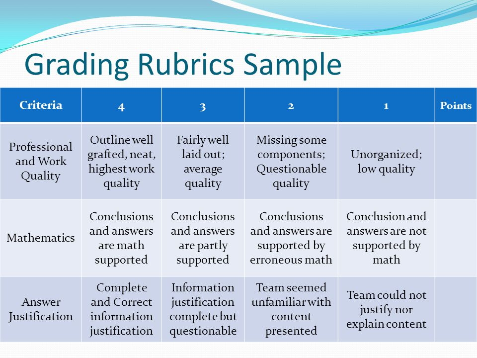 Grading Rubrics Sample Criteria4321 Points Professional and Work Quality Outline well grafted, neat, highest work quality Fairly well laid out; averag