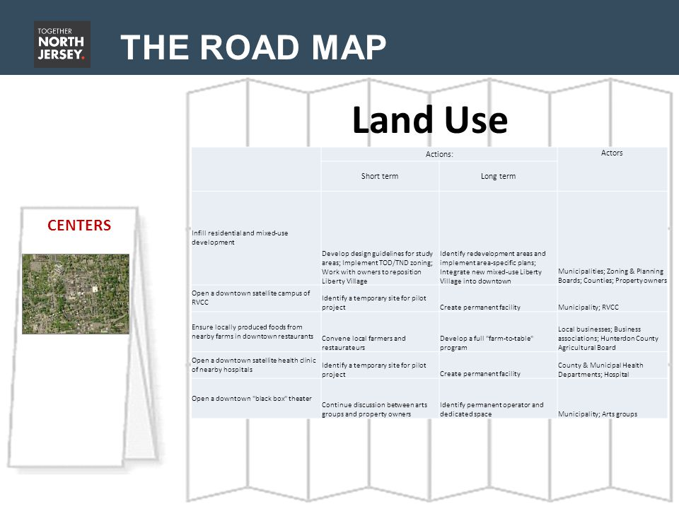 THE ROAD MAP Land Use CENTERS Actions: Actors Short termLong term Infill residential and mixed-use development Develop design guidelines for study areas; Implement TOD/TND zoning; Work with owners to reposition Liberty Village Identify redevelopment areas and implement area-specific plans; Integrate new mixed-use Liberty Village into downtown Municipalities; Zoning & Planning Boards; Counties; Property owners Open a downtown satellite campus of RVCC Identify a temporary site for pilot projectCreate permanent facilityMunicipality; RVCC Ensure locally produced foods from nearby farms in downtown restaurants Convene local farmers and restaurateurs Develop a full farm-to-table program Local businesses; Business associations; Hunterdon County Agricultural Board Open a downtown satellite health clinic of nearby hospitals Identify a temporary site for pilot projectCreate permanent facility County & Municipal Health Departments; Hospital Open a downtown black box theater Continue discussion between arts groups and property owners Identify permanent operator and dedicated spaceMunicipality; Arts groups