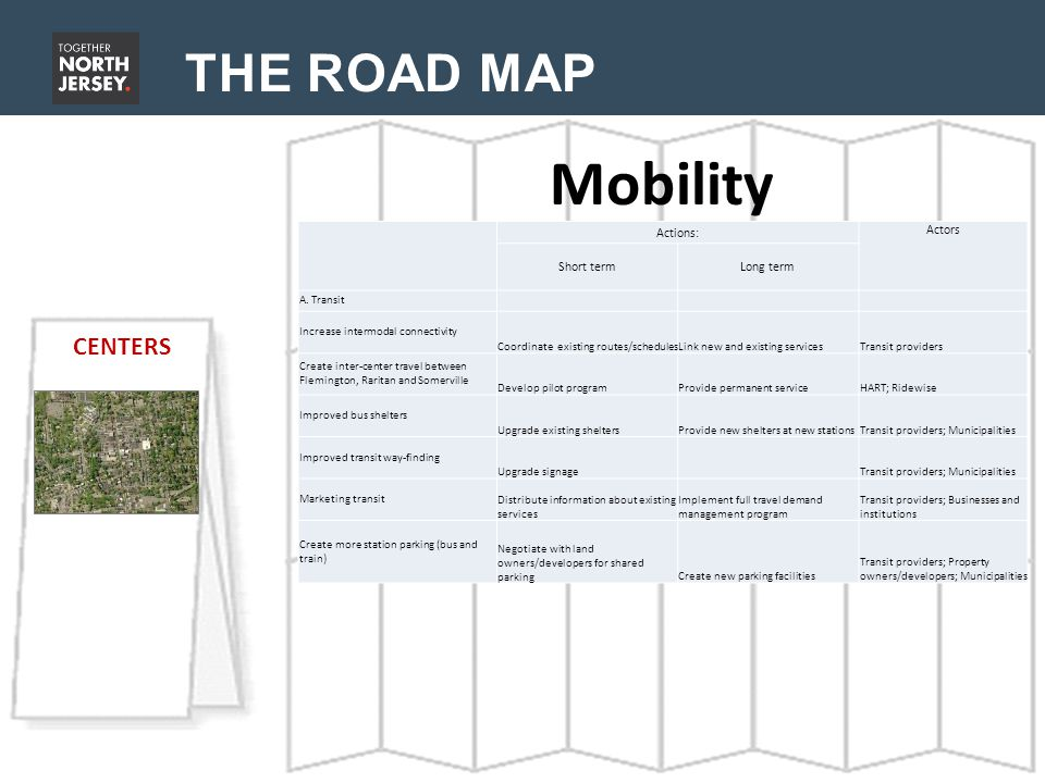 THE ROAD MAP Mobility CENTERS Actions: Actors Short termLong term A.