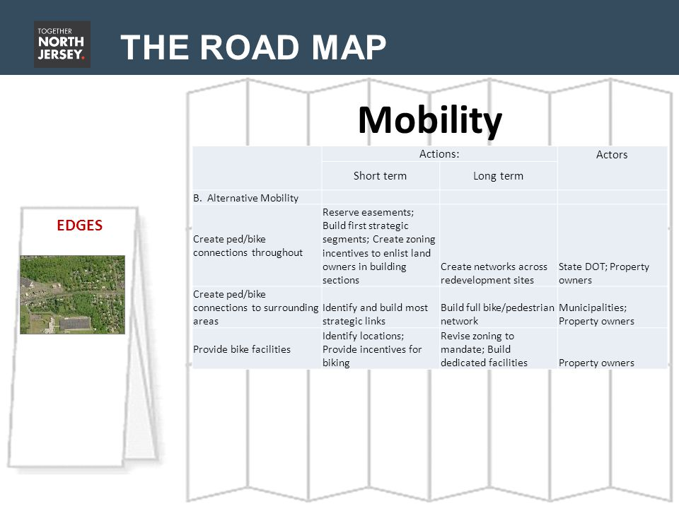 THE ROAD MAP Mobility EDGES Actions:Actors Short termLong term B. Alternative Mobility Create ped/bike connections throughout Reserve easements; Build