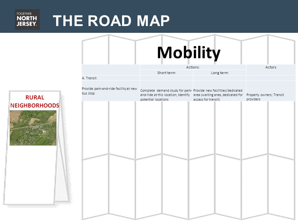 THE ROAD MAP Mobility RURAL NEIGHBORHOODS Actions: Actors Short termLong term A.