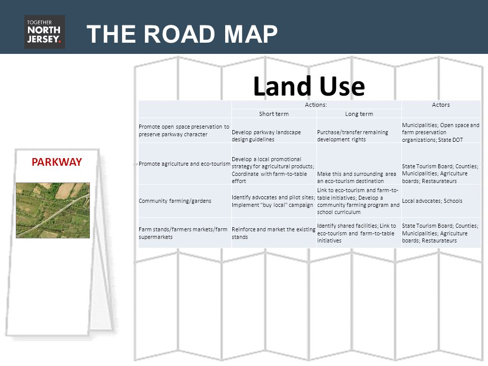 THE ROAD MAP Land Use PARKWAY Actions: Actors Short termLong term Promote open space preservation to preserve parkway character Develop parkway landscape design guidelines Purchase/transfer remaining development rights Municipalities; Open space and farm preservation organizations; State DOT Promote agriculture and eco-tourism Develop a local promotional strategy for agricultural products; Coordinate with farm-to-table effort Make this and surrounding area an eco-tourism destination State Tourism Board; Counties; Municipalities; Agriculture boards; Restaurateurs Community farming/gardens Identify advocates and pilot sites; Implement buy local campaign Link to eco-tourism and farm-to- table initiatives; Develop a community farming program and school curriculum Local advocates; Schools Farm stands/farmers markets/farm supermarkets Reinforce and market the existing stands Identify shared facilities; Link to eco-tourism and farm-to-table initiatives State Tourism Board; Counties; Municipalities; Agriculture boards; Restaurateurs