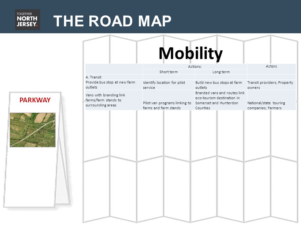 THE ROAD MAP Mobility PARKWAY Actions: Actors Short termLong term A.