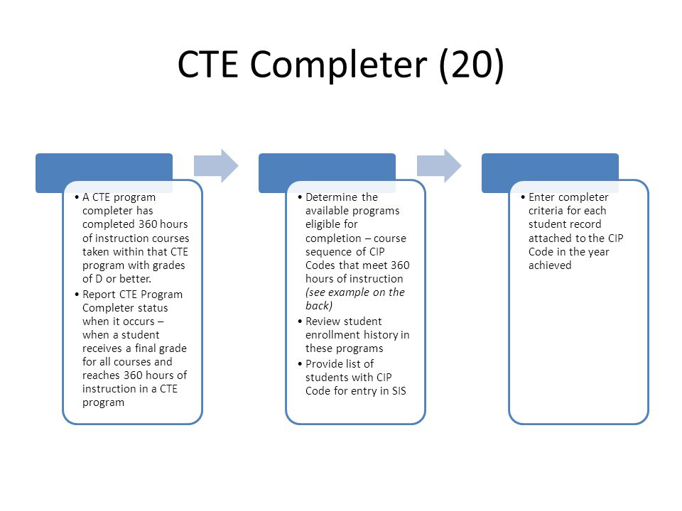 Course Enrollment CIP Codes attached to courses (D10, H17) Verify approval of CIP Code through EDS Provided CIP code for each course code in school cu
