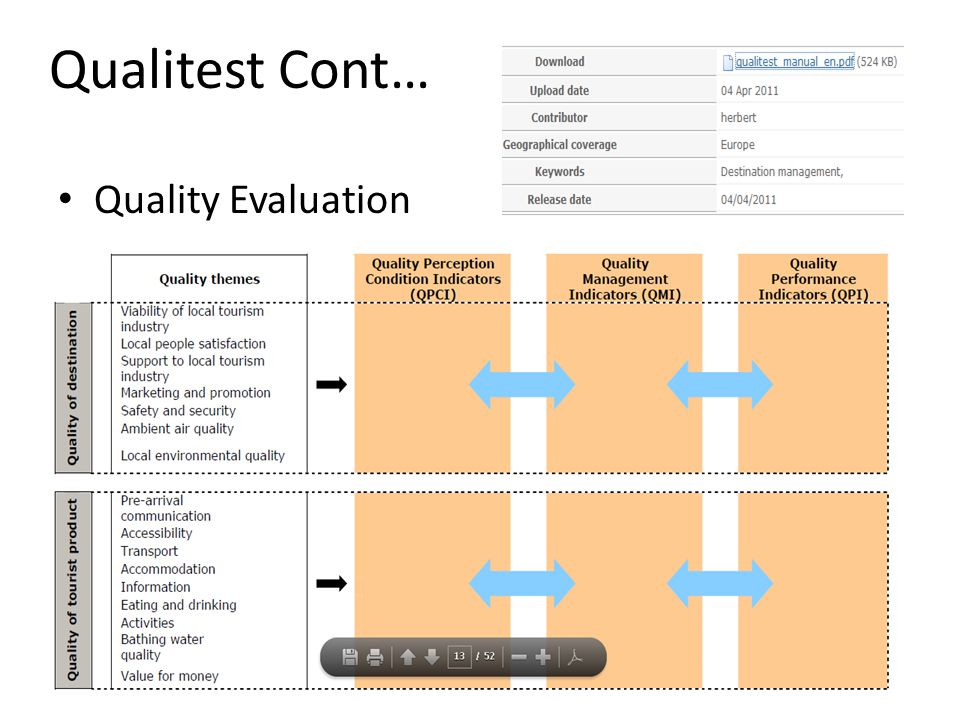 Qualitest Cont… Quality Evaluation