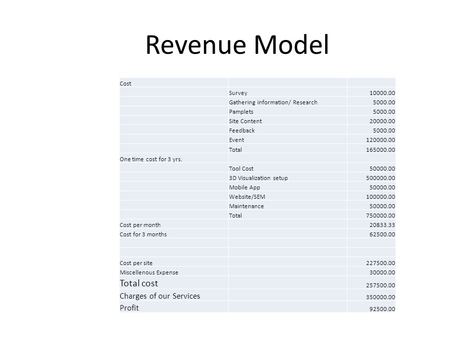 Revenue Model Cost Survey10000.00 Gathering information/ Research5000.00 Pamplets5000.00 Site Content20000.00 Feedback5000.00 Event120000.00 Total165000.00 One time cost for 3 yrs.