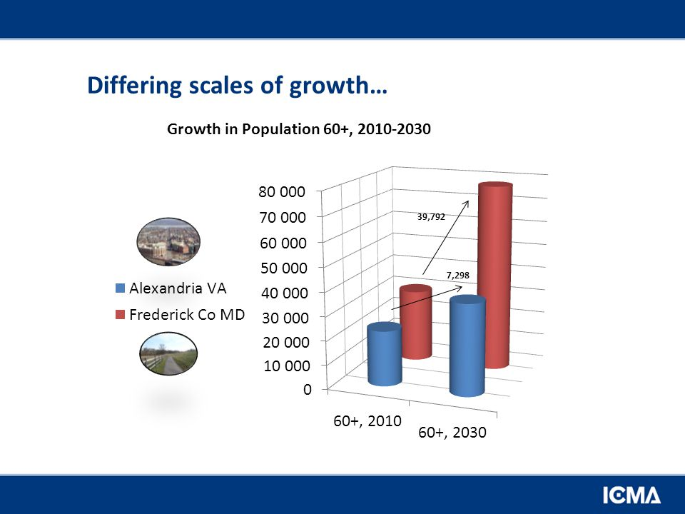 Differing scales of growth… Growth in Population 60+, 2010-2030