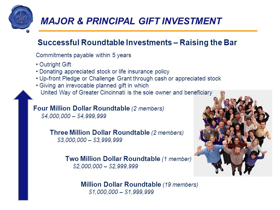 Million Dollar Roundtable (19 members) $1,000,000 – $1,999,999 Commitments payable within 5 years Outright Gift Donating appreciated stock or life insurance policy Up-front Pledge or Challenge Grant through cash or appreciated stock Giving an irrevocable planned gift in which United Way of Greater Cincinnati is the sole owner and beneficiary Successful Roundtable Investments – Raising the Bar MAJOR & PRINCIPAL GIFT INVESTMENT Two Million Dollar Roundtable (1 member) $2,000,000 – $2,999,999 Three Million Dollar Roundtable (2 members) $3,000,000 – $3,999,999 Four Million Dollar Roundtable (2 members) $4,000,000 – $4,999,999