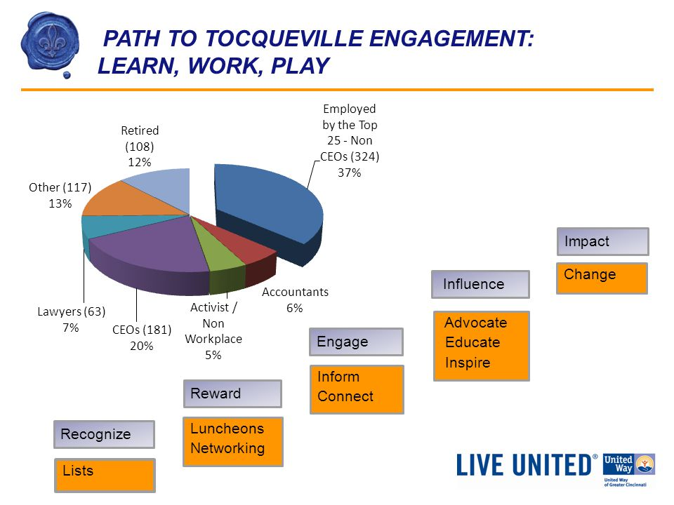 PATH TO TOCQUEVILLE ENGAGEMENT: LEARN, WORK, PLAY Lists Recognize Luncheons Networking Reward Inform Connect Engage Advocate Educate Inspire Influence Change Impact