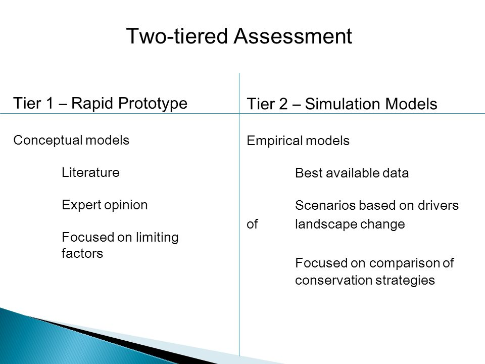 Two-tiered Assessment Tier 1 – Rapid Prototype Conceptual models Literature Expert opinion Focused on limiting factors Tier 2 – Simulation Models Empirical models Best available data Scenarios based on drivers of landscape change Focused on comparison of conservation strategies