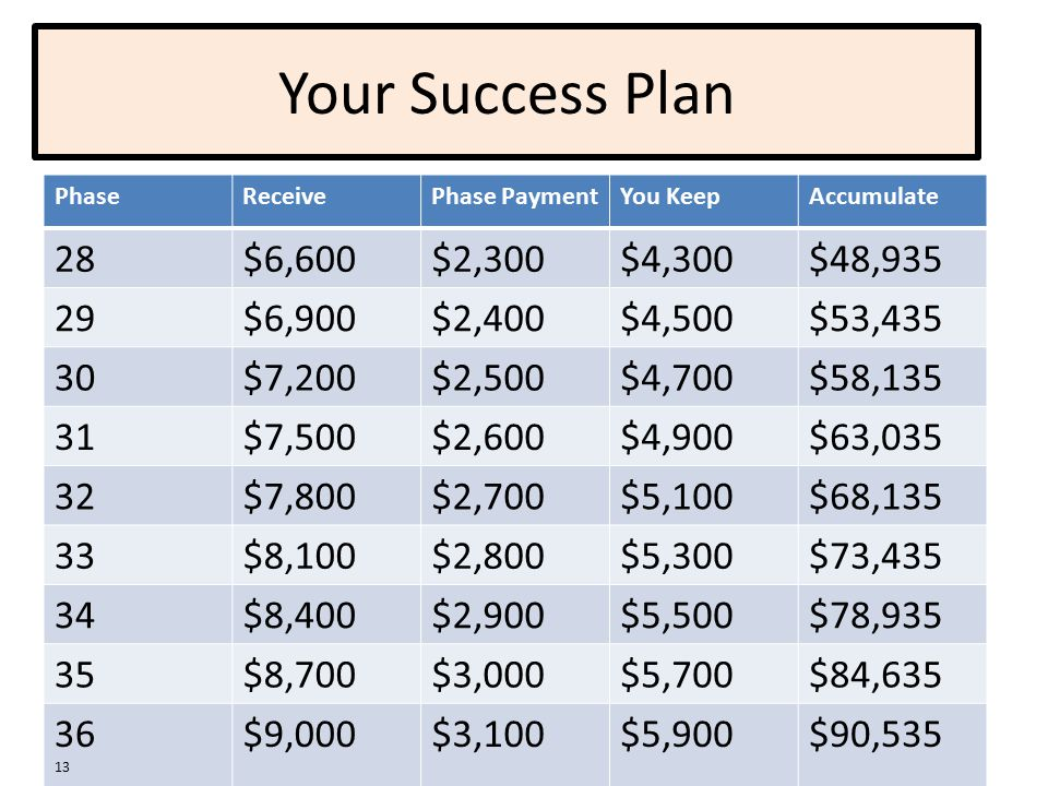 Your Success Plan PhaseReceivePhase PaymentYou KeepAccumulate 28$6,600$2,300$4,300$48,935 29$6,900$2,400$4,500$53,435 30$7,200$2,500$4,700$58,135 31$7,500$2,600$4,900$63,035 32$7,800$2,700$5,100$68,135 33$8,100$2,800$5,300$73,435 34$8,400$2,900$5,500$78,935 35$8,700$3,000$5,700$84,635 36 13 $9,000$3,100$5,900$90,535