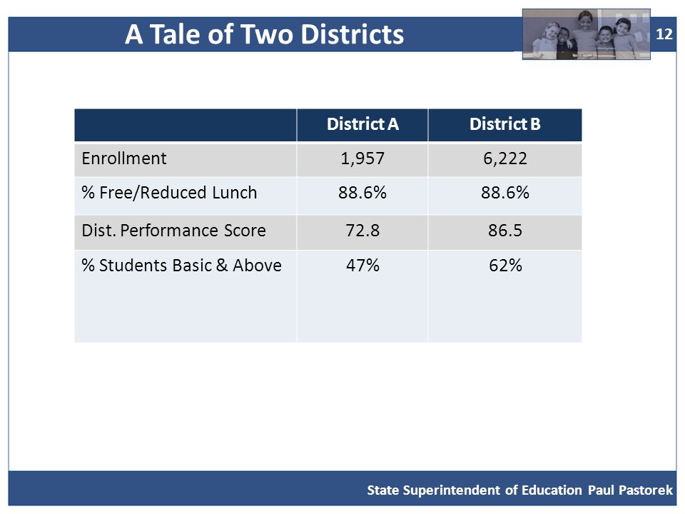 12 District ADistrict B Enrollment1,9576,222 % Free/Reduced Lunch88.6% Dist.