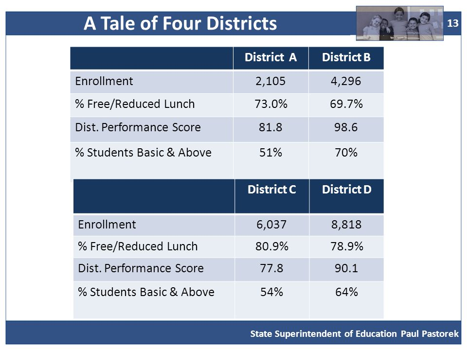 13 District ADistrict B Enrollment2,1054,296 % Free/Reduced Lunch73.0%69.7% Dist.